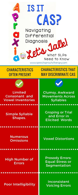 Childhood Apraxia of Speech: Characteristics That Help SLPs Make a Differential Diagnosis www.speechsproutstherapy.com